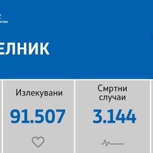 Починаа 7 лица: Регистрирани се 234 нови случаи на ковид-19