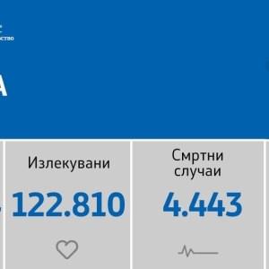 Починаа 24 пациенти: Регистрирани се 364 нови случаи на КОВИД-19