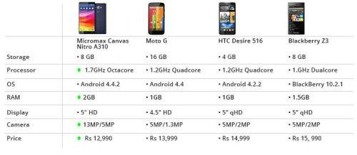 Micromax Canvas Nitro A310 ,MotoG, HTC Desire 516, BlackBerry Z3