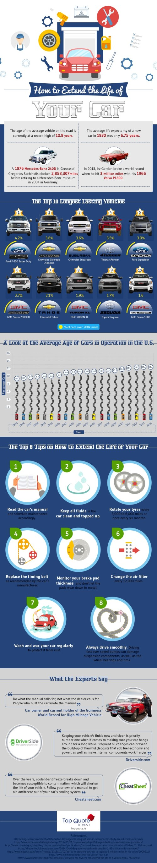 How-to-extend-life-of-your-car-Infographic