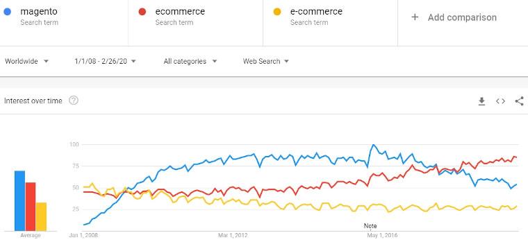 magento-vs-ecommerce-2008-2