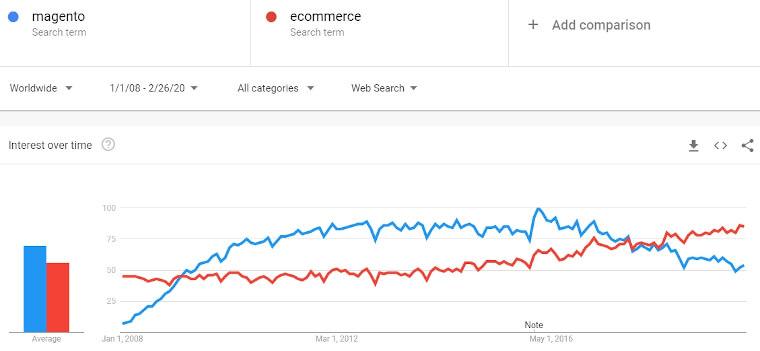 magento-vs-ecommerce-2008