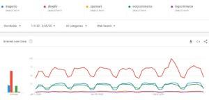 magento-vs-ecommerce-piattaforme