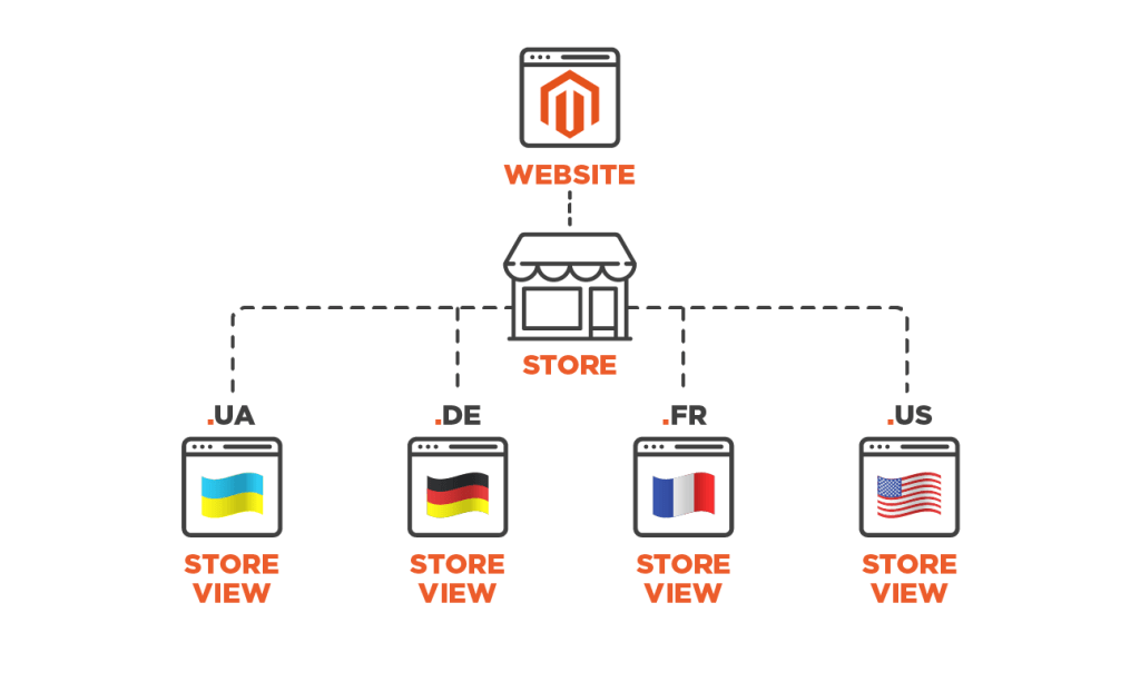 store-views