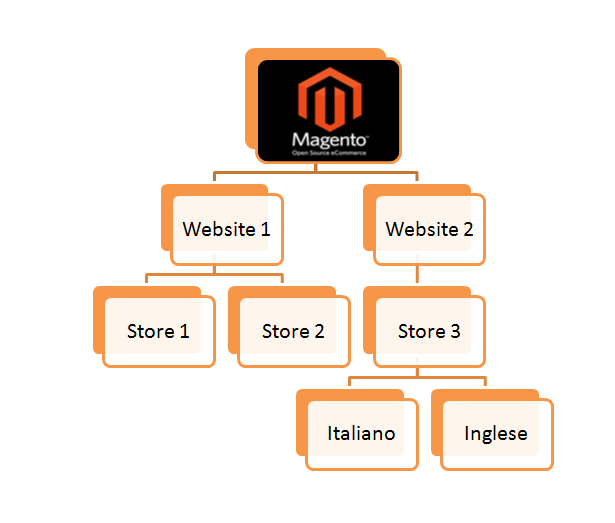 store-storeview-global-magento