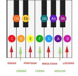 MusicModes2