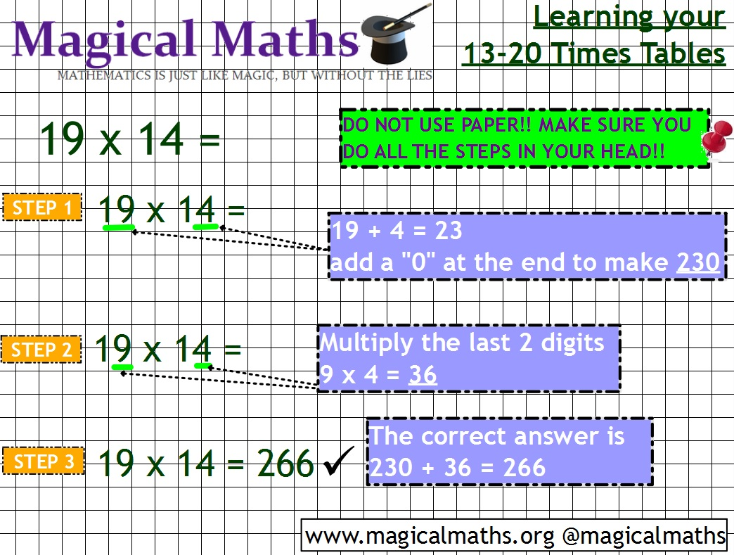 17 Times Table Chart