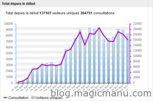 Blog de magicmanu :Aménagement de notre maison, 2 ans