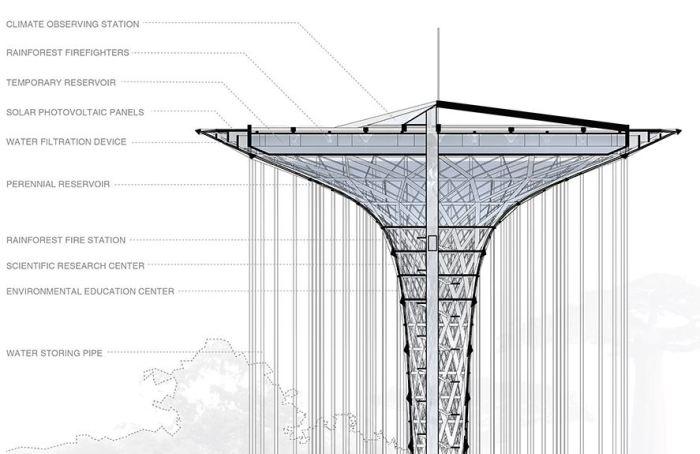Rainforest-Guardian-Skyscraper-Evolo-2014-3