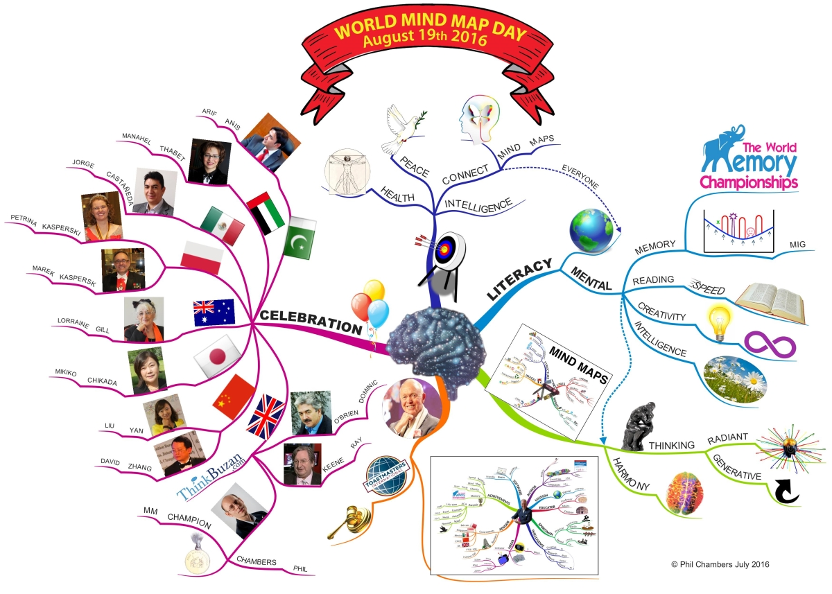 Mind Map Mastery 10 Tony Buzan Mind Mapping Laws You