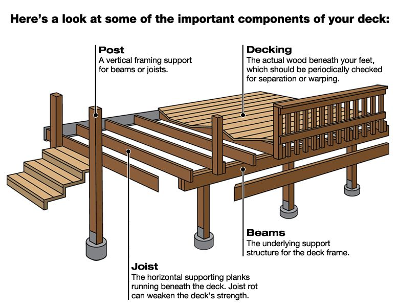 Deck Construction Diagram