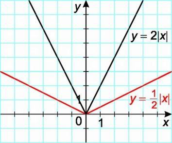 Függvények