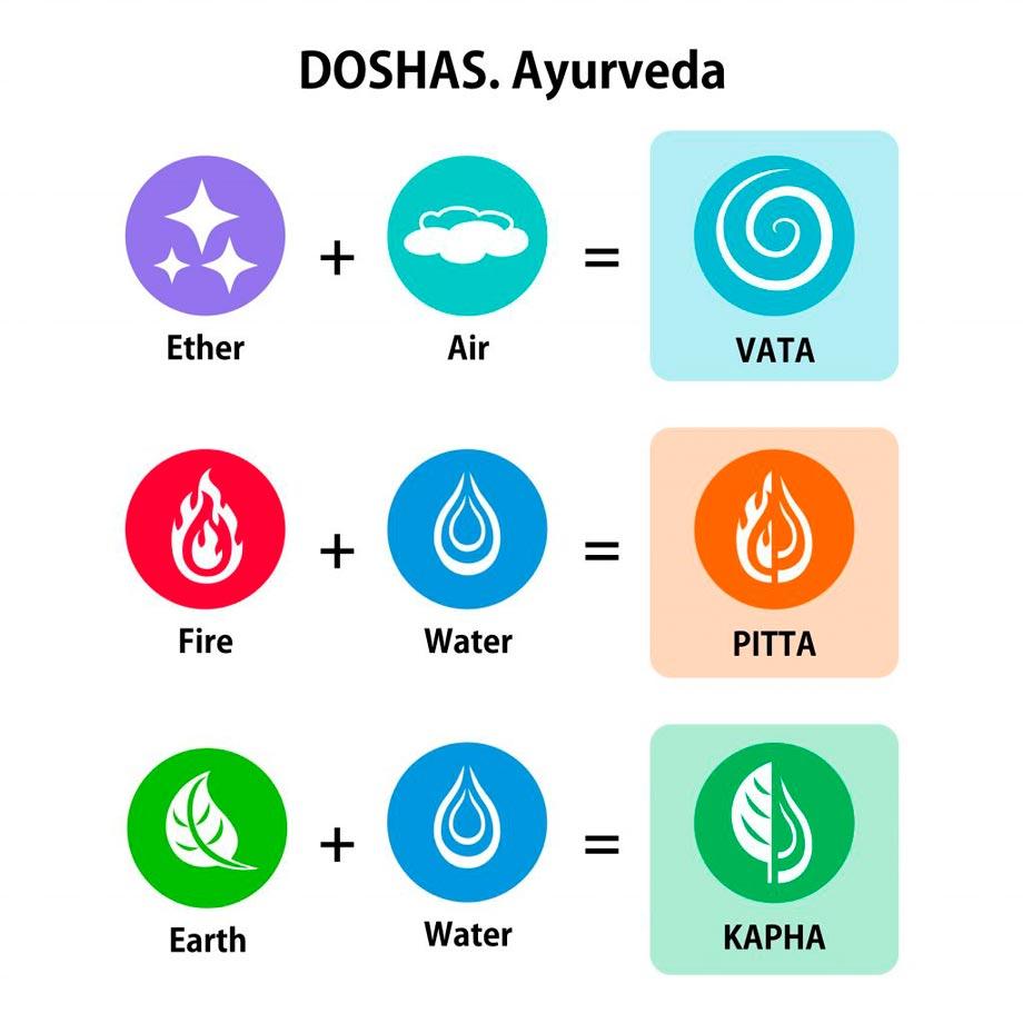 Doshas en Ayurveda, principios básicos