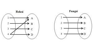 definisi relasi dan fungsi hubungan relasi dan fungsi metode penyelesaian relasi dan fungsi
