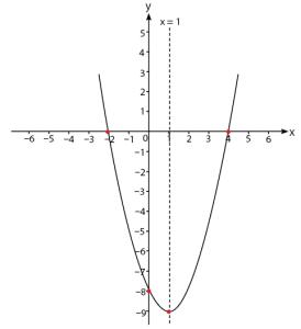 grafik fungsi kuadrat gambar 11