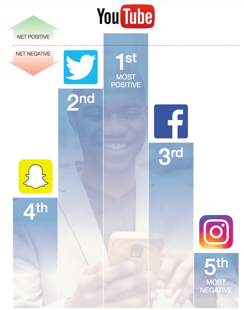Ranking social media