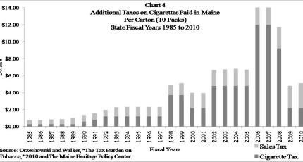 Maine additional taxes paid on cigarettes per carton 1985 - 2010
