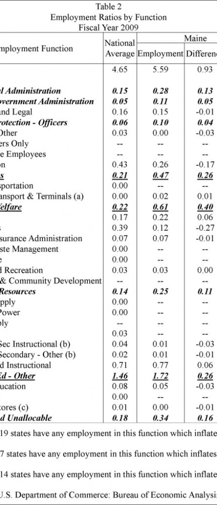 Employment Ratios by Function