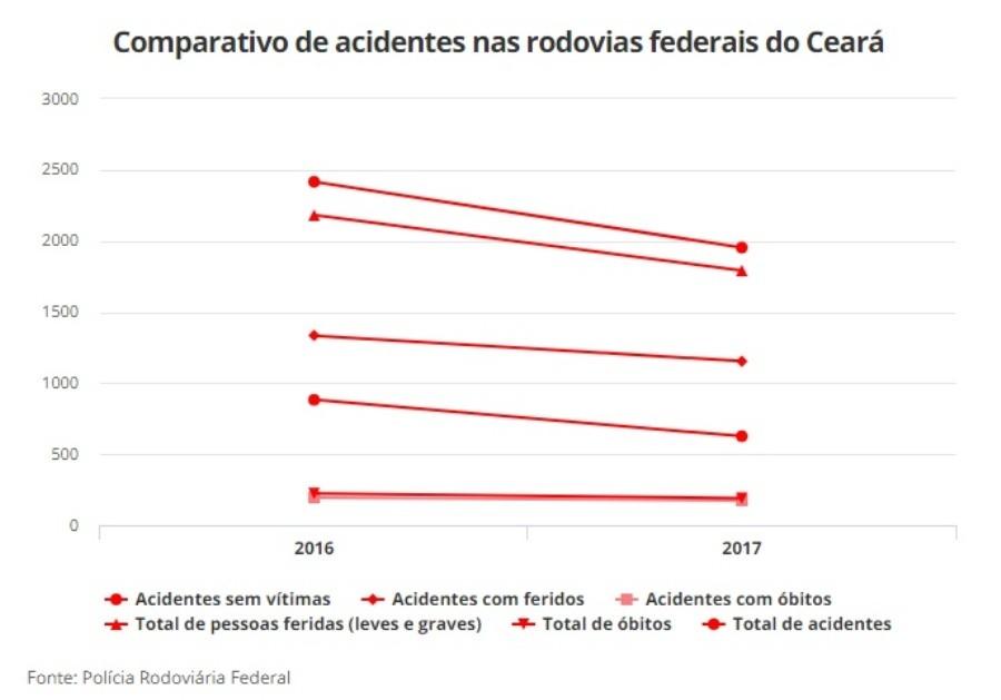 Menos mortes e mais acidentes nas rodovias federais nos Campos Gerais