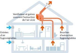 Ventilation Mécanique Controlée Hygro variable