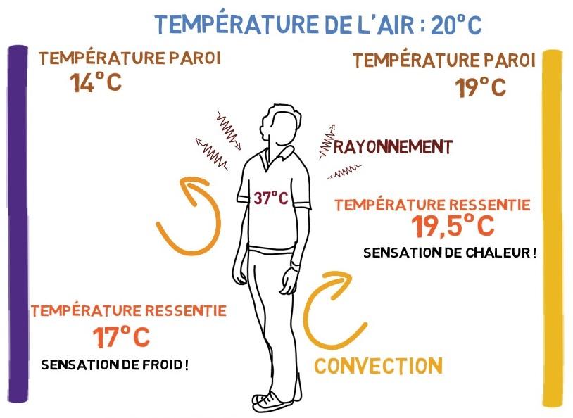 Convection, rayonnement et température ressentie