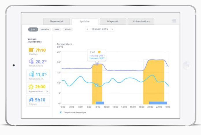 Thermostat connecté Qivivo rapport de consommation énergétique