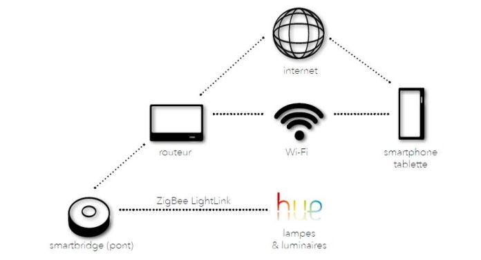Fonctionnement des ampoules connectées Philips Hue