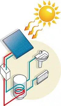 Chauffe-eau solaire - Maisons Clair Logis