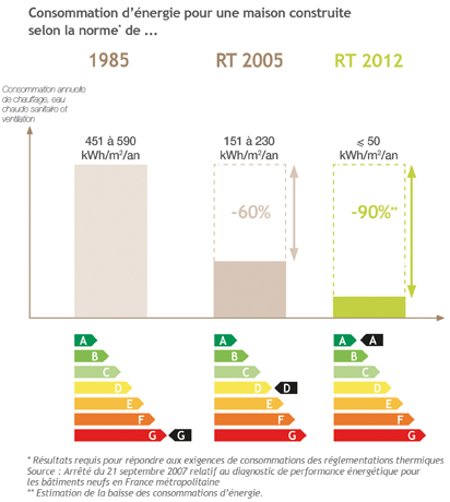Schéma réglementation thermique RT 2012