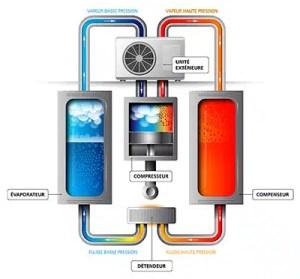 Système Pompe à Chaleur