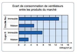 consommation-ventilation2