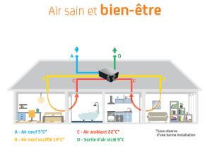 circulation de l'air VMC-Double-flux