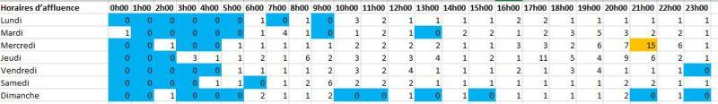 EXCEL : Comment exploiter les données d'un groupe Facebook en 20 min. Exemple horaire d'affluence.