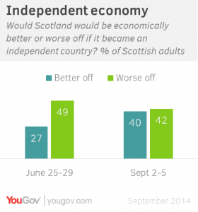 Scotland Independent economy