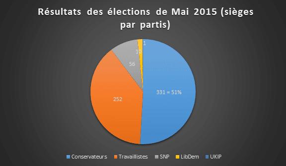 graph gen elections