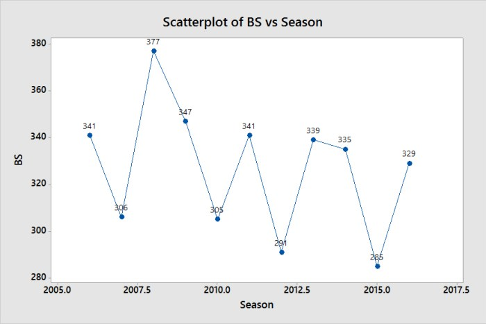 Scatterplot of BS vs Season