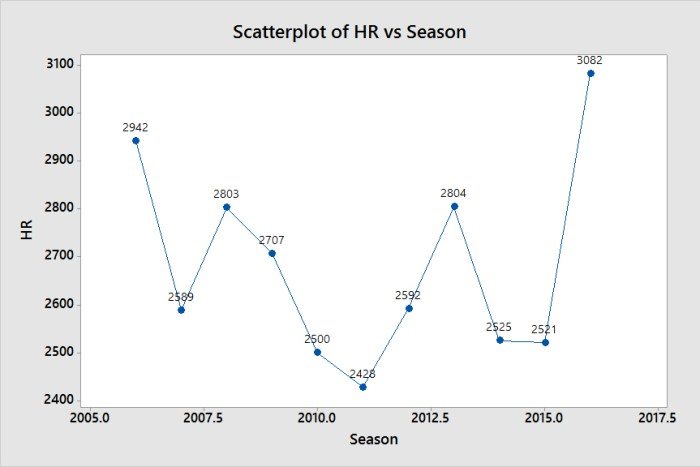Scatterplot of HR vs Season