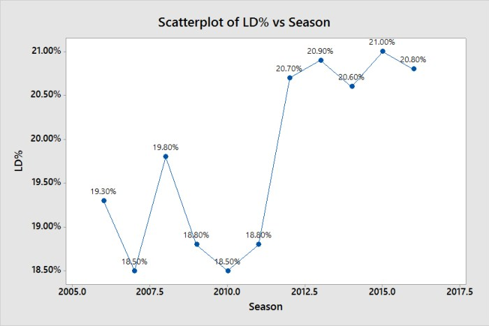 Scatterplot of LD% vs Season