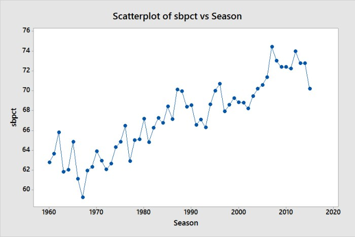 Scatterplot of sbpct vs Season