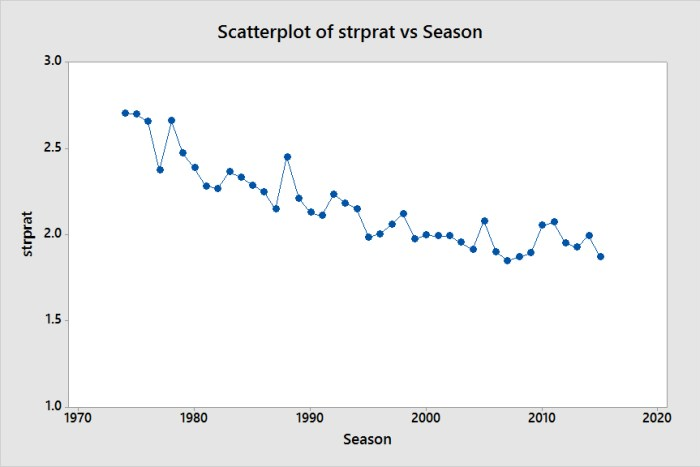 Scatterplot of strprat vs Season