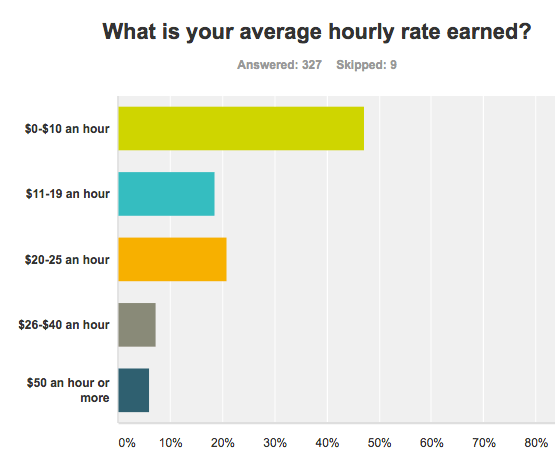Young writers pay rates