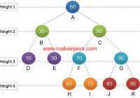 Height each level binary tree