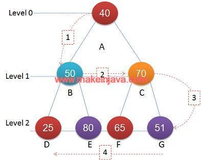 Spiral or Zigzag binary tree traversal in java (BFS & example)