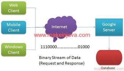 What is serialization & deserialization process in java