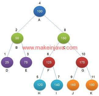 Find InOrder predecessor in binary search tree (BST) in java