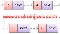 merge two sorted single linked list