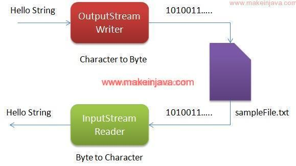 java read write file Write to a text file in java writing to a file is a little easier than reading a file to write to a file, we'll use two more inbuilt classes.
