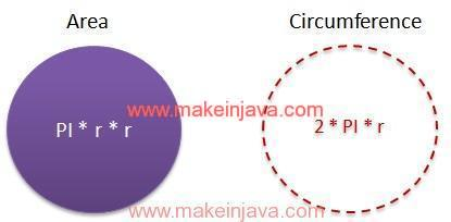 Given radius find area circumference of circle in java example area circumference circle ccuart Image collections