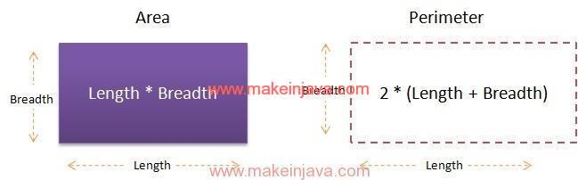 Find area perimeter of rectangle using java with example find area perimeter of rectangle in java with example ccuart Image collections