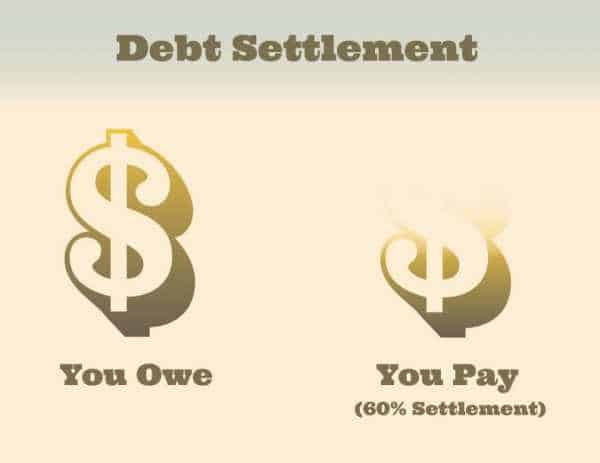 Why Small Scale Businesses Need Debt Settlement Plans?
